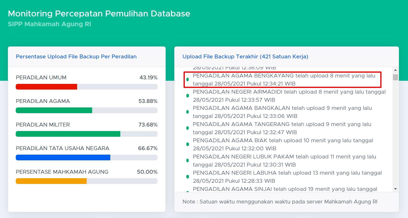 percepatan pemulihan database berhasil